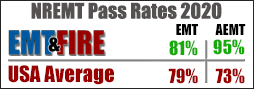 NREMT Pass Rates